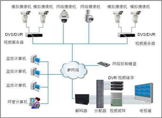 视频监控系统的组成和作用,轻松自学监控系统,弱电基础知识!
